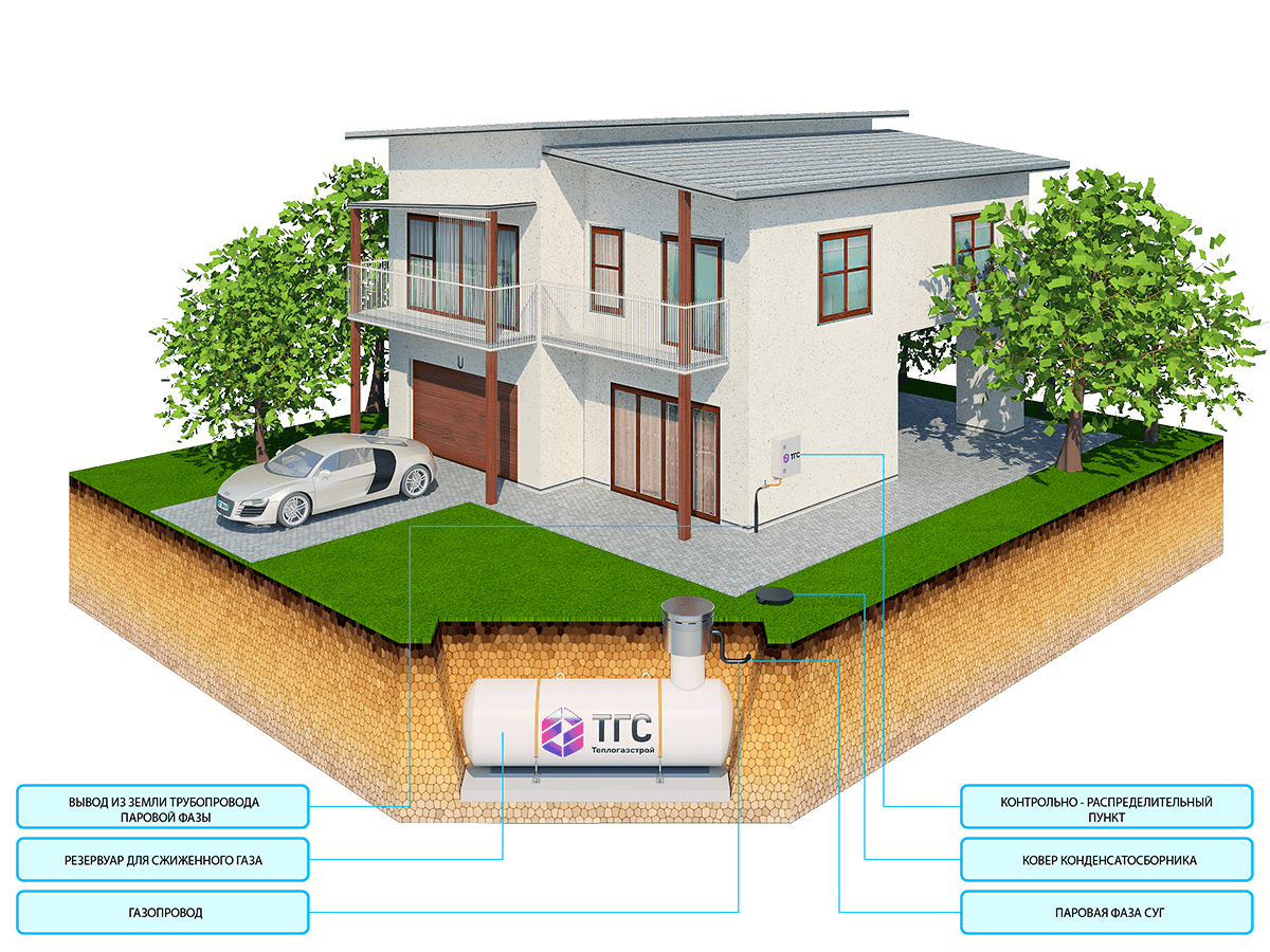 TGS-scheme__gasification__house[1]